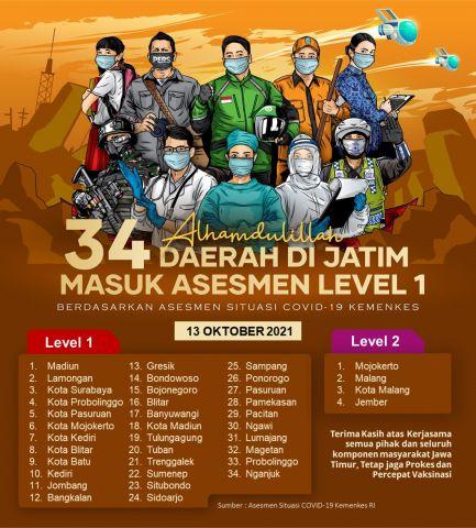 Mantap Jiwa, 34 Kabupaten/Kota di Jatim Masuk Level 1